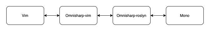 connection between omnisharp-vim and mono